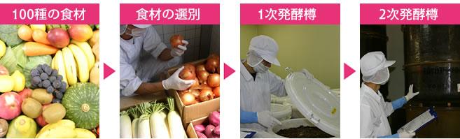 100種の食材→食材の選別→1次発酵樽→2次発酵樽